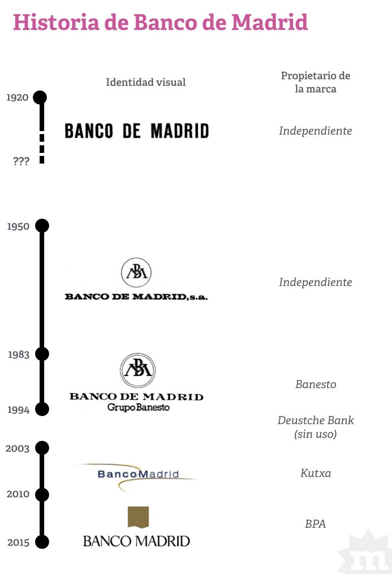 infgrafia-banco-madrid